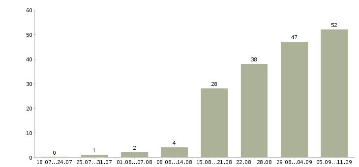 Работа «макетчик»-Число вакансий «макетчик» на сайте за последние 2 месяца