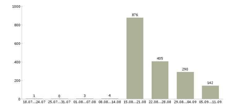 Работа «менеджер отдела рекламы и маркетинга»-Число вакансий «менеджер отдела рекламы и маркетинга» на сайте за последние 2 месяца