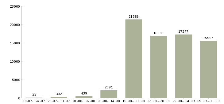 Работа «менеджер по обучению»-Число вакансий «менеджер по обучению» на сайте за последние 2 месяца
