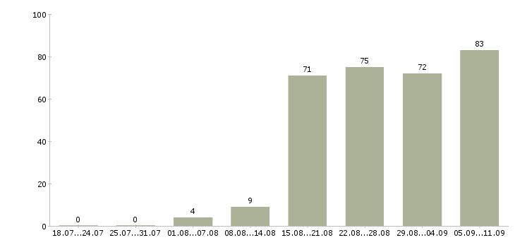 Работа «менеджер тендерного отдела»-Число вакансий «менеджер тендерного отдела» на сайте за последние 2 месяца