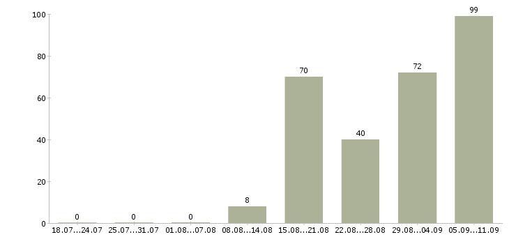 Работа «микробиолог»-Число вакансий «микробиолог» на сайте за последние 2 месяца