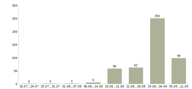 Работа «монтажник сетей связи»-Число вакансий «монтажник сетей связи» на сайте за последние 2 месяца
