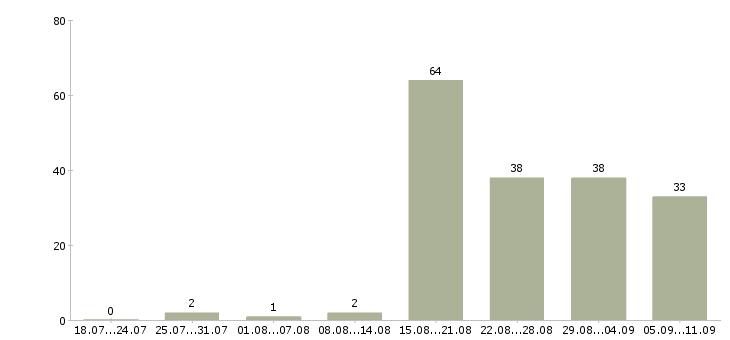 Работа «начальник отдела рекламы»-Число вакансий «начальник отдела рекламы» на сайте за последние 2 месяца