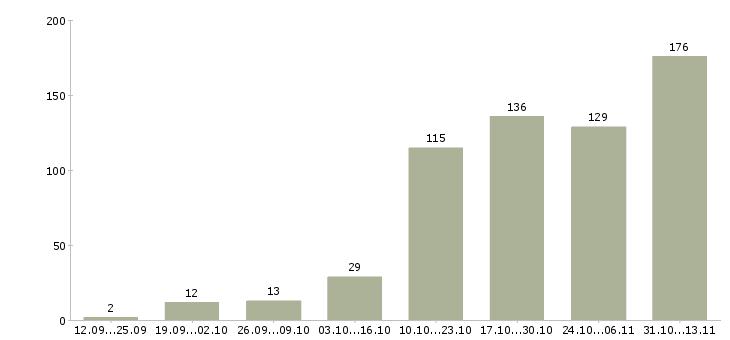 Работа «нотариус»-Число вакансий «нотариус» на сайте за 2 месяца