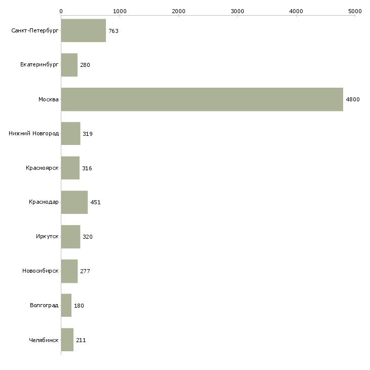Найти работу оператор связи-Число вакансий «оператор связи» на сайте в городах Росcии