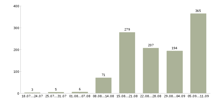 Работа «организатор»-Число вакансий «организатор» на сайте за последние 2 месяца