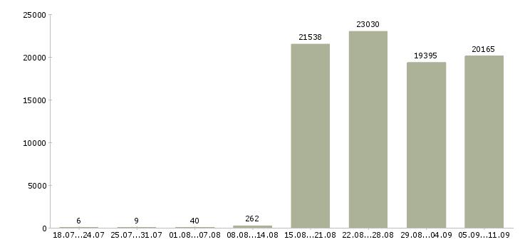 Работа «офис администратор»-Число вакансий «офис администратор» на сайте за последние 2 месяца