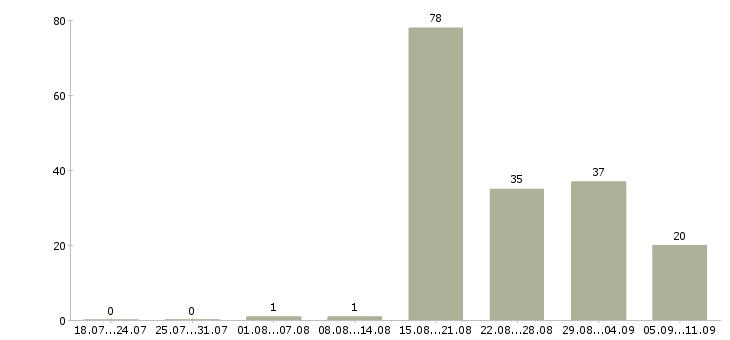 Работа «прачка»-Число вакансий «прачка» на сайте за последние 2 месяца