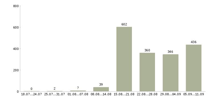 Работа «программист php»-Число вакансий «программист php» на сайте за последние 2 месяца