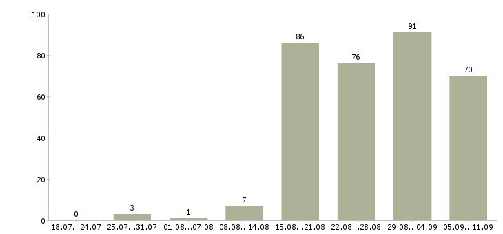 Работа «программист python»-Число вакансий «программист python» на сайте за последние 2 месяца