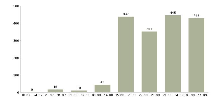 Работа «продажа автозапчастей»-Число вакансий «продажа автозапчастей» на сайте за последние 2 месяца