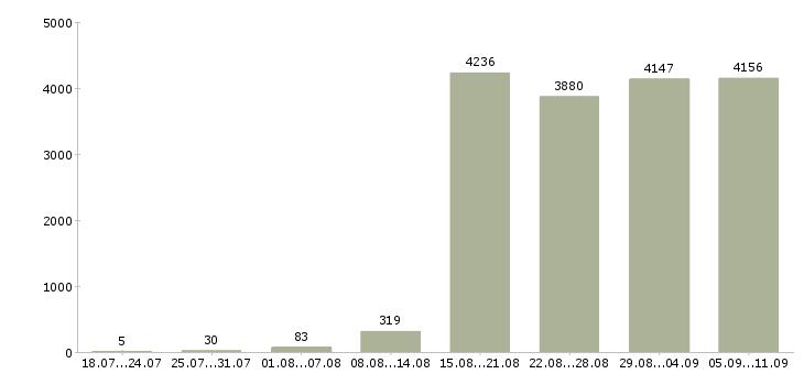 Работа «производитель работ»-Число вакансий «производитель работ» на сайте за последние 2 месяца