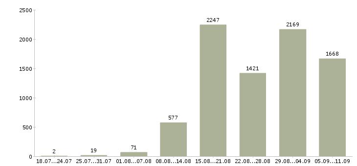 Работа «рабочий на завод»-Число вакансий «рабочий на завод» на сайте за последние 2 месяца