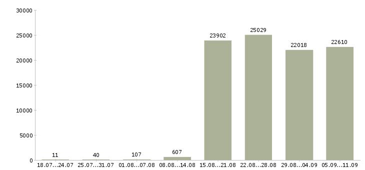 Работа «руководитель отдела»-Число вакансий «руководитель отдела» на сайте за последние 2 месяца