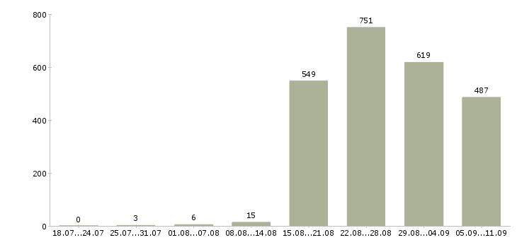 Работа «руководитель розничной сети»-Число вакансий «руководитель розничной сети» на сайте за последние 2 месяца