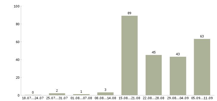 Работа «сварщик сантехник»-Число вакансий «сварщик сантехник» на сайте за последние 2 месяца
