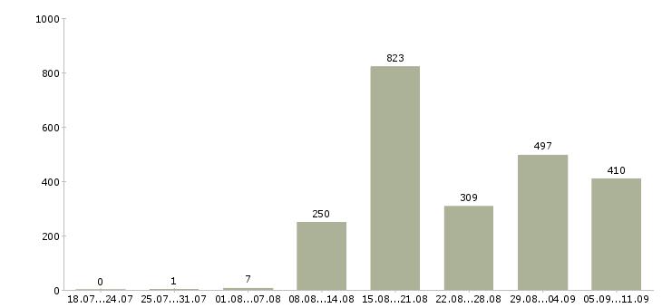 Работа «складской работник»-Число вакансий «складской работник» на сайте за последние 2 месяца