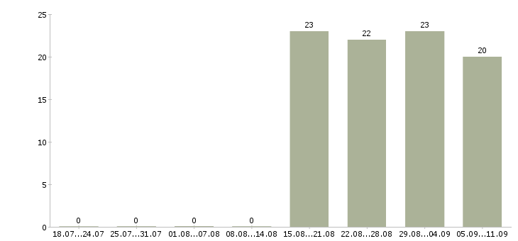 Работа «специалист по кредитной безопасности»-Число вакансий «специалист по кредитной безопасности» на сайте за последние 2 месяца