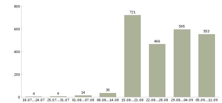 Работа «специалист по приемке товара»-Число вакансий «специалист по приемке товара» на сайте за последние 2 месяца