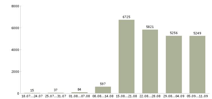 Работа «специалист по развитию»-Число вакансий «специалист по развитию» на сайте за последние 2 месяца