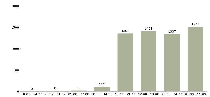 Работа «специалист по 1с»-Число вакансий «специалист по 1с» на сайте за последние 2 месяца