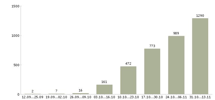 Работа «стикеровщик»-Число вакансий «стикеровщик» на сайте за 2 месяца