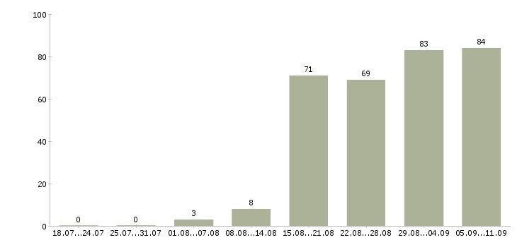Работа «страховой представитель»-Число вакансий «страховой представитель» на сайте за последние 2 месяца