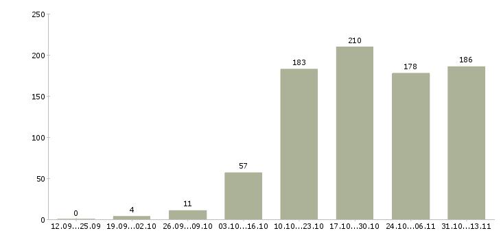 Работа «схемотехник»-Число вакансий «схемотехник» на сайте за 2 месяца