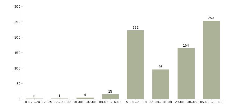 Работа «управляющая рестораном»-Число вакансий «управляющая рестораном» на сайте за последние 2 месяца