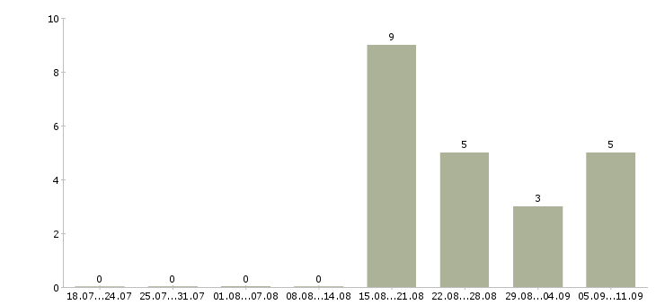 Работа «цветовод»-Число вакансий «цветовод» на сайте за последние 2 месяца