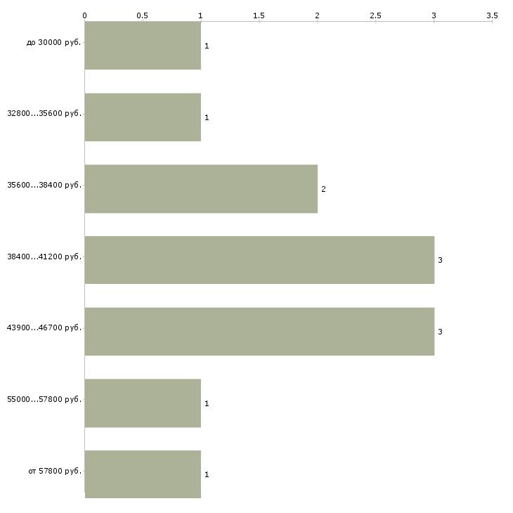Найти работу авто механик  - График распределения вакансий «авто механик» по зарплате