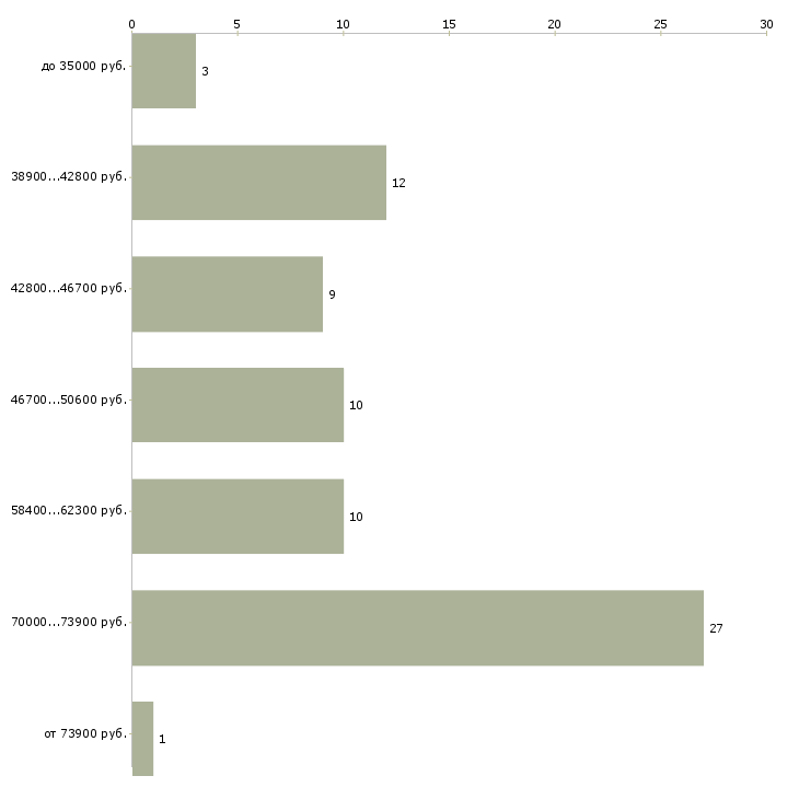 Найти работу администратор мебельного салона  - График распределения вакансий «администратор мебельного салона» по зарплате