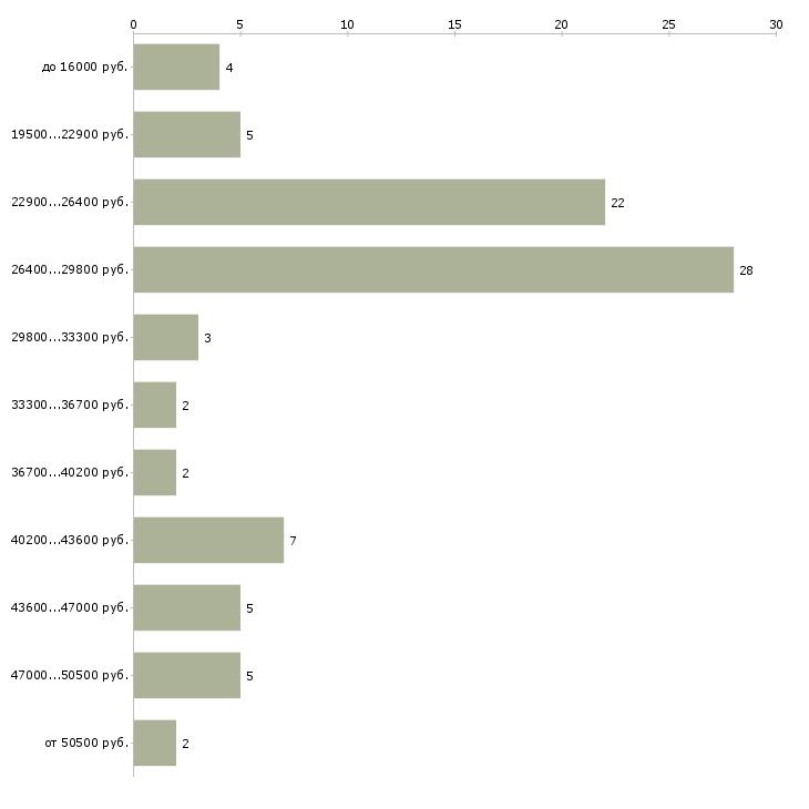 Найти работу администратор управляющий  - График распределения вакансий «администратор управляющий» по зарплате