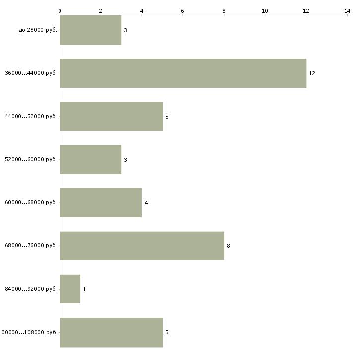 Найти работу администратор wms  - График распределения вакансий «администратор wms» по зарплате