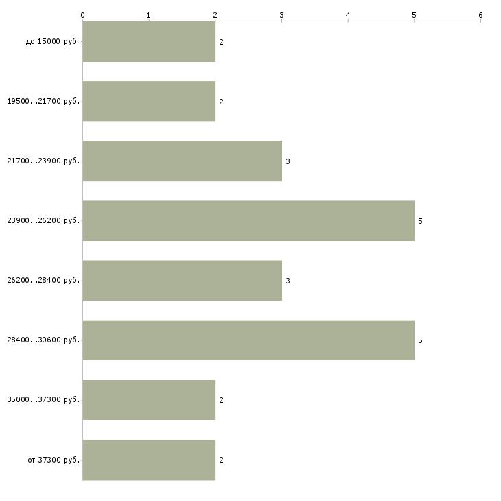 Найти работу акушер  - График распределения вакансий «акушер» по зарплате