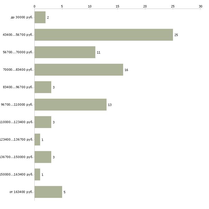 Найти работу аренда недвижимости  - График распределения вакансий «аренда недвижимости» по зарплате