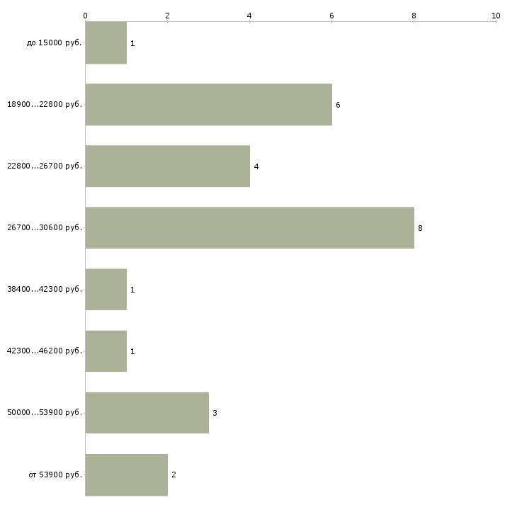 Найти работу артист  - График распределения вакансий «артист» по зарплате