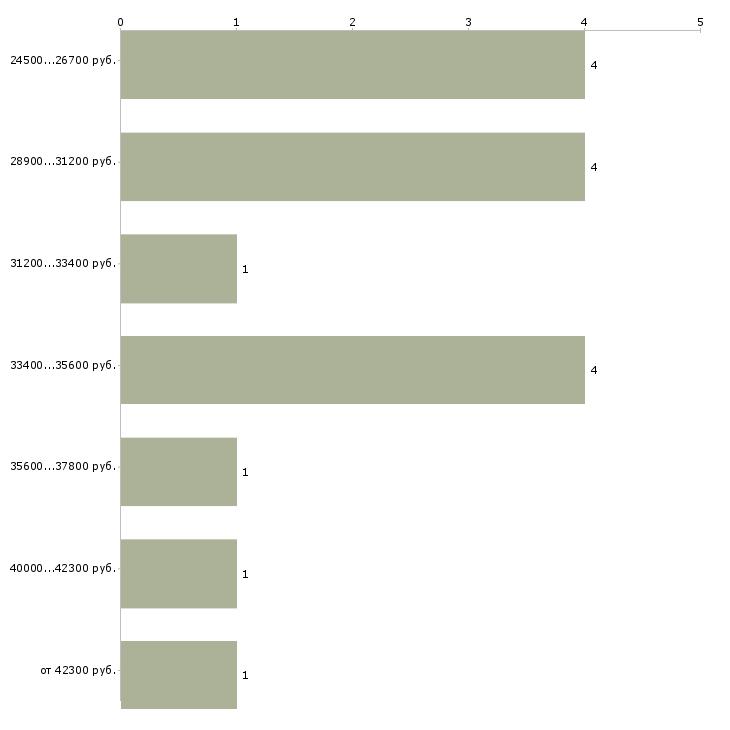Найти работу ассистент специалиста по  - График распределения вакансий «ассистент специалиста по» по зарплате