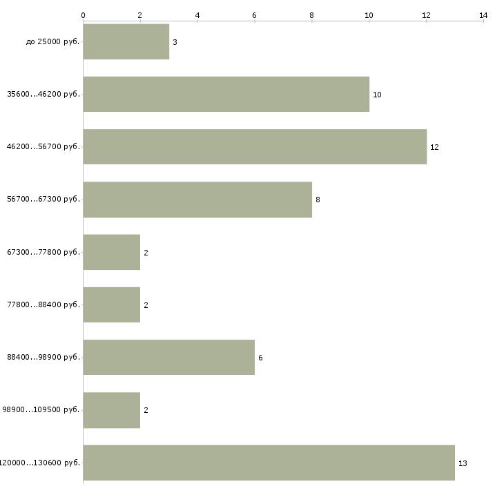 Найти работу бортпроводник  - График распределения вакансий «бортпроводник» по зарплате
