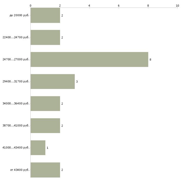 Найти работу брошюровщик  - График распределения вакансий «брошюровщик» по зарплате