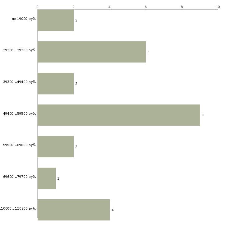 Найти работу бухгалтер расчетной группы  - График распределения вакансий «бухгалтер расчетной группы» по зарплате
