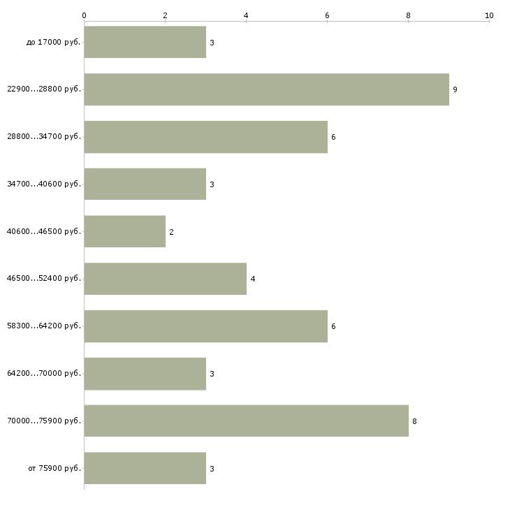 Найти работу водитель автокрана  - График распределения вакансий «водитель автокрана» по зарплате