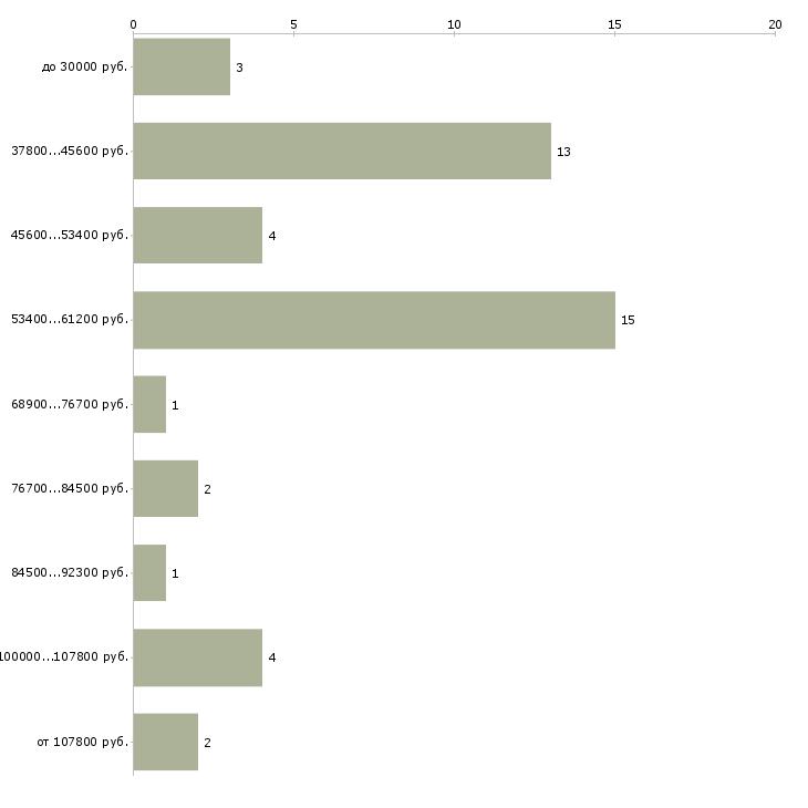 Найти работу водитель на авто газель  - График распределения вакансий «водитель на авто газель» по зарплате
