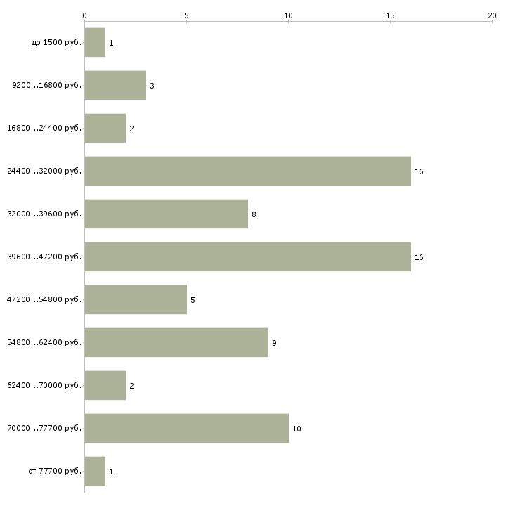 Найти работу водитель экскаватора  - График распределения вакансий «водитель экскаватора» по зарплате