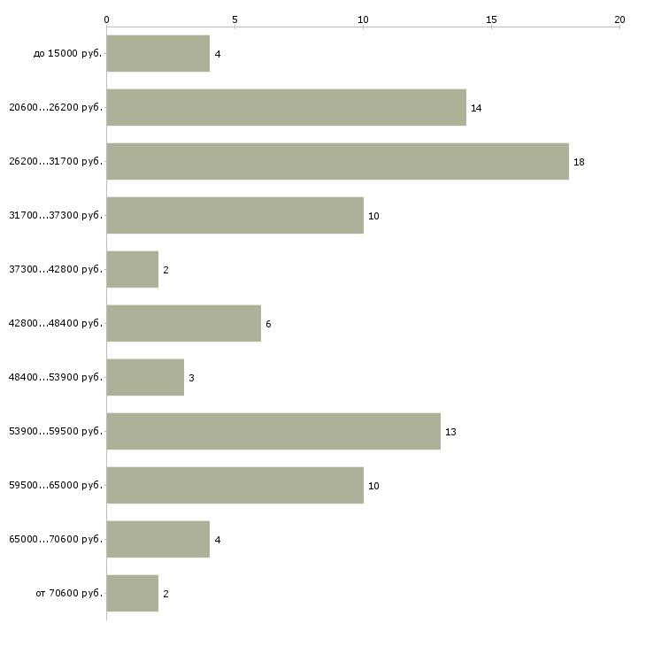 Найти работу выходные  - График распределения вакансий «выходные» по зарплате