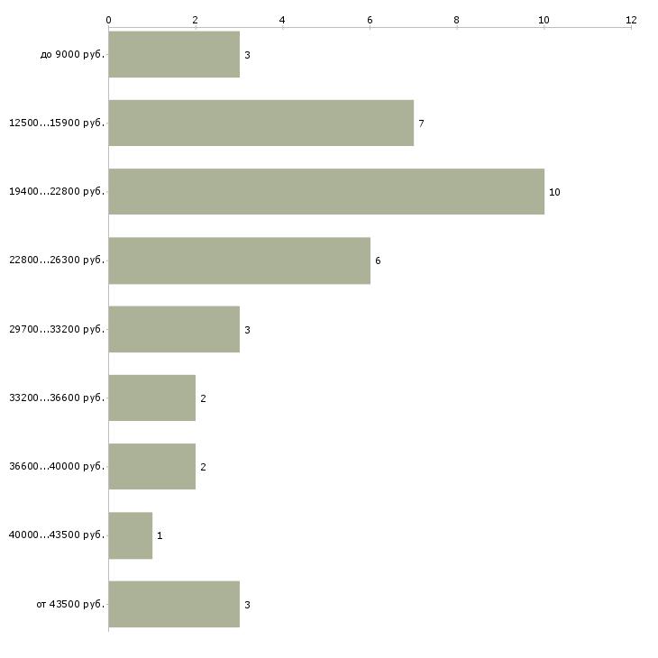 Найти работу вышивальщица  - График распределения вакансий «вышивальщица» по зарплате