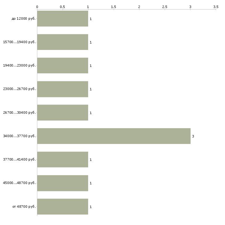 Найти работу гидравлик  - График распределения вакансий «гидравлик» по зарплате