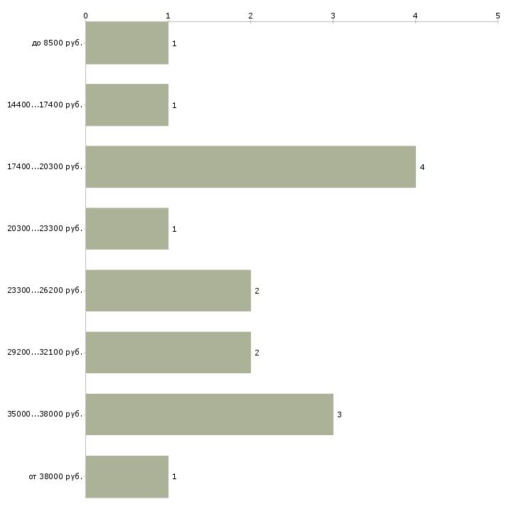 Найти работу гладильщик  - График распределения вакансий «гладильщик» по зарплате