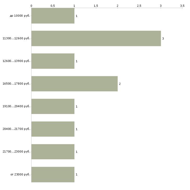 Найти работу дежурный  - График распределения вакансий «дежурный» по зарплате
