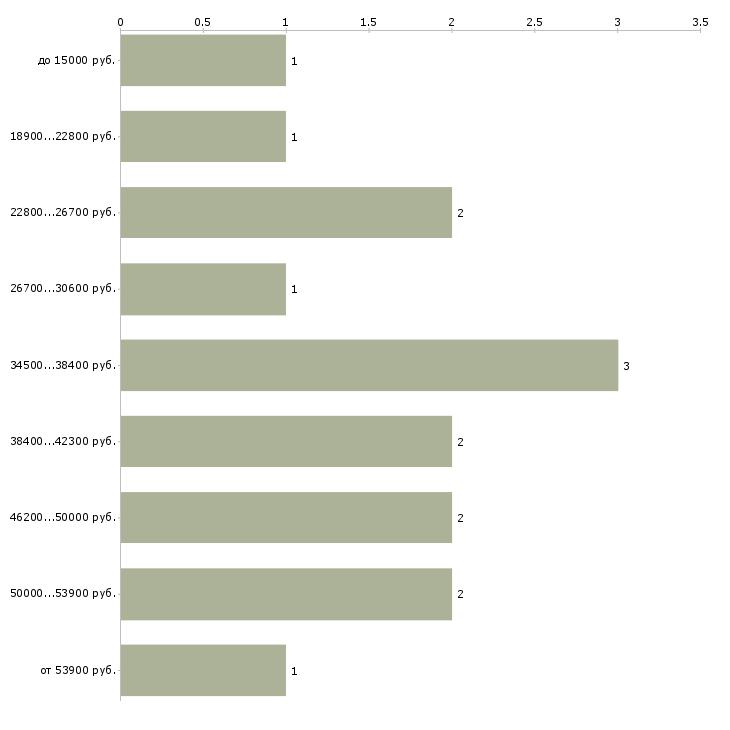 Найти работу дизайнер вышивки  - График распределения вакансий «дизайнер вышивки» по зарплате